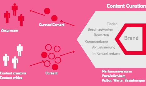 markenuniversum-content-curation